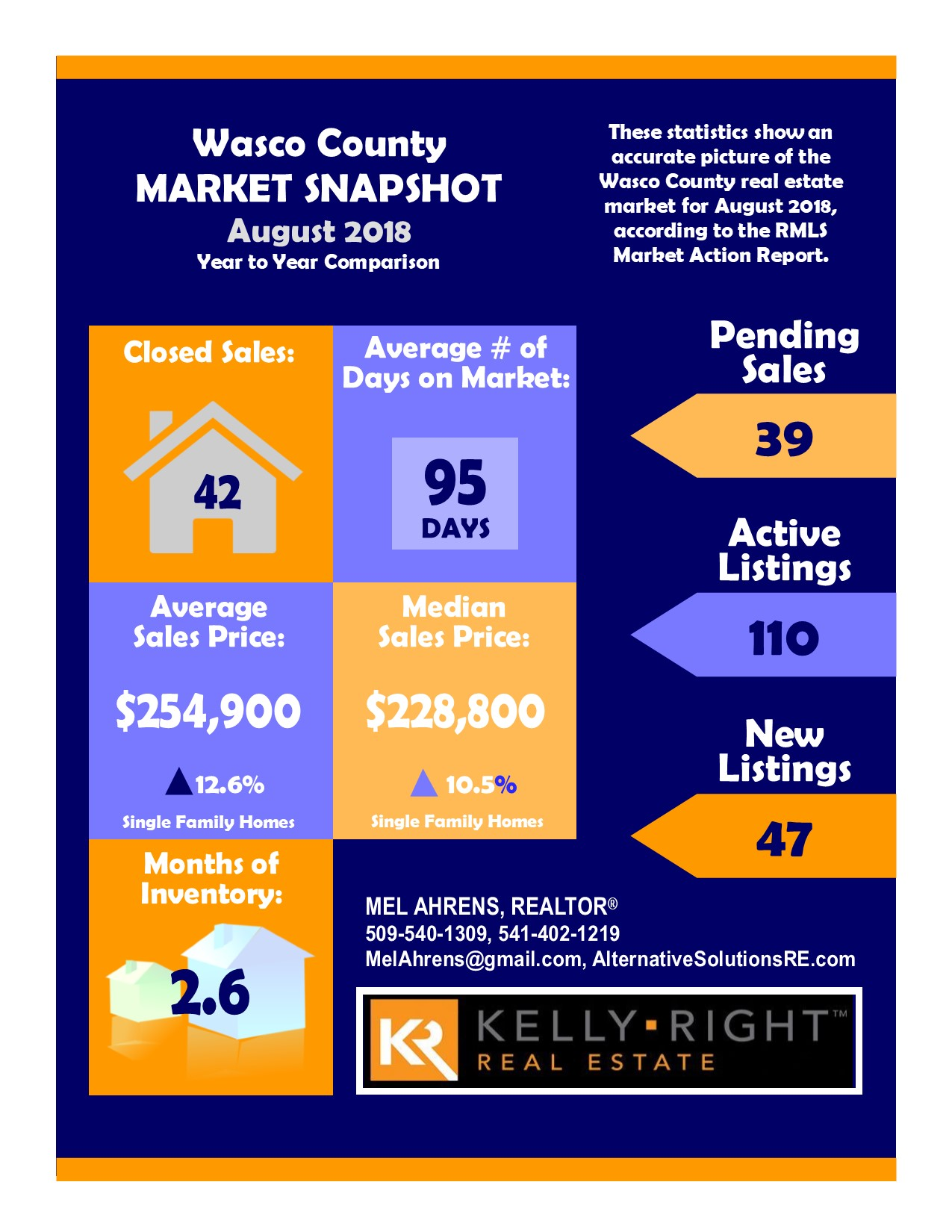 Wasco County Real Estate Market August 2018 Infographic