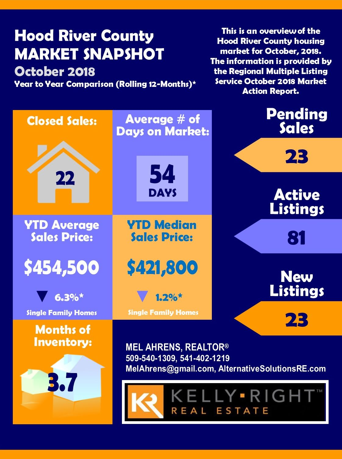 Hood River County Oct 2018 Real Estate Market Report
