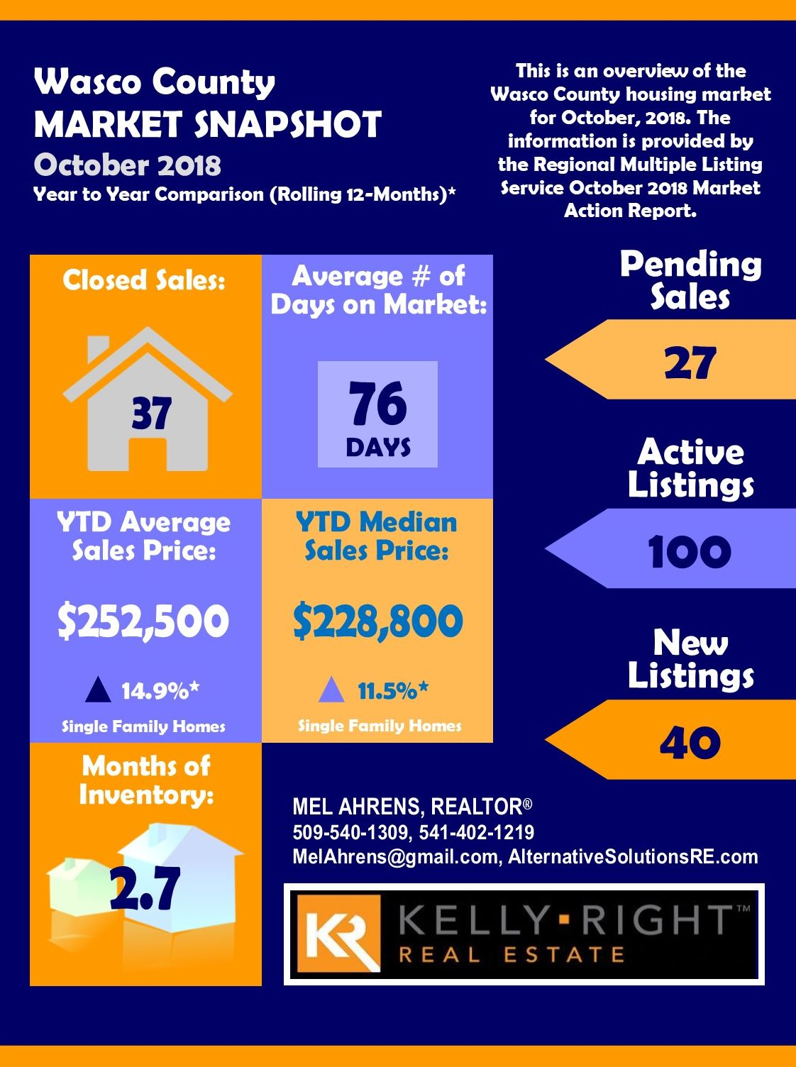 WAsco County Oct 2018 Real Estate Report