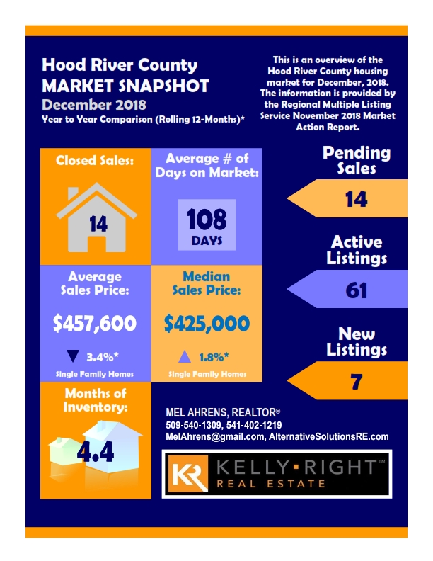 Dec 2018 Hood River County Real Estate Market Report
