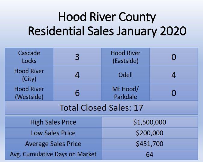 Hood river County home Sales Activity Summary