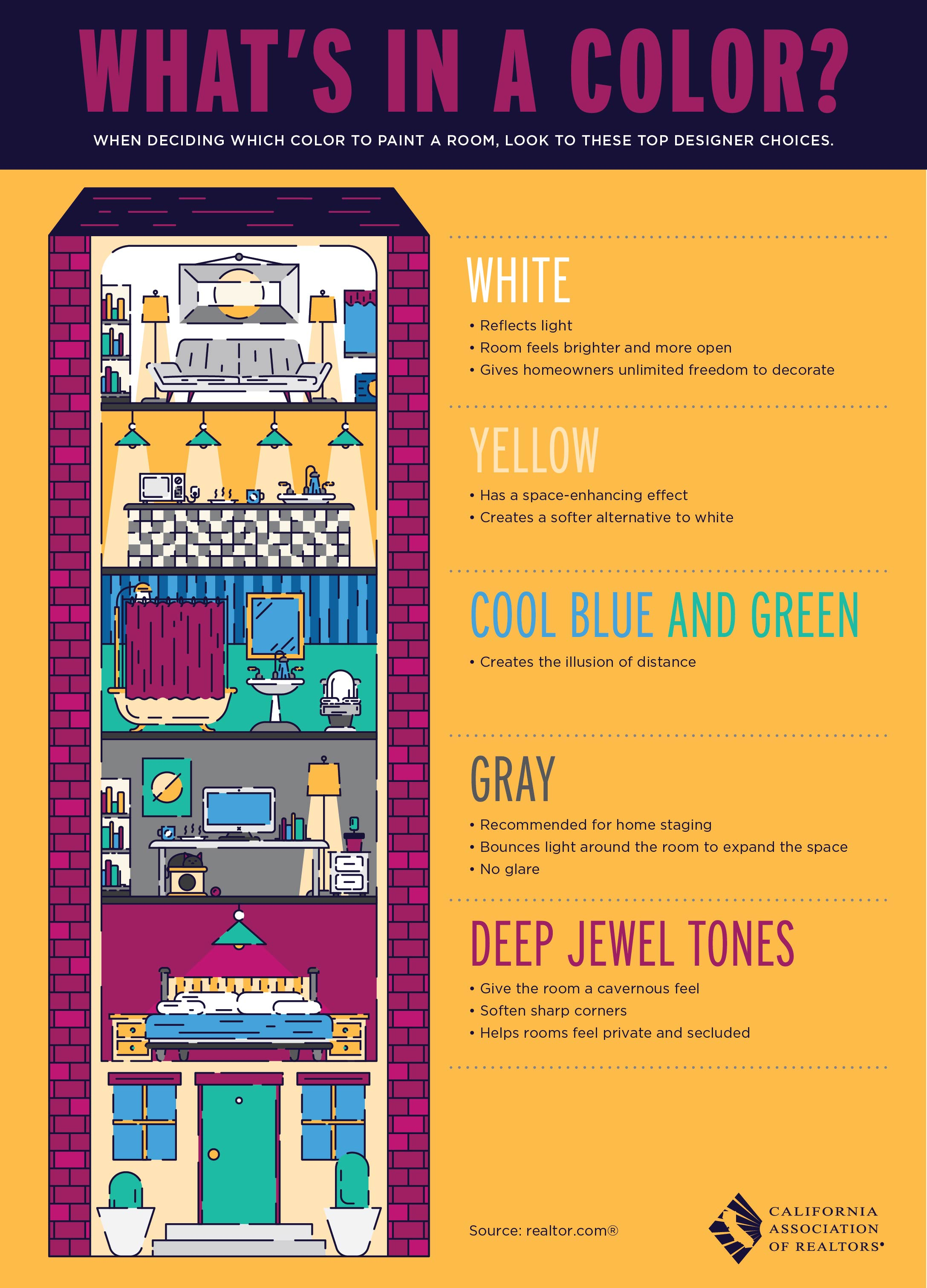 What's in a Color – California Association of REALTORS