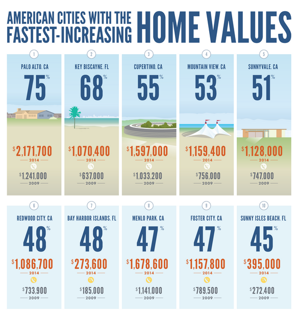 Cities with the fastest growing home values