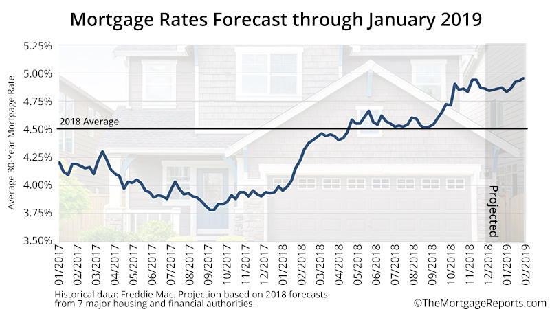 Mortgage Rate 2019 Forecast - Best Mortgage In The World