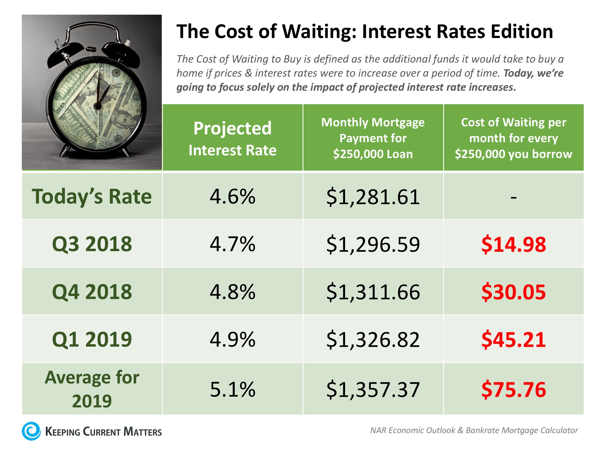 The Cost of Waiting to Buy: Interest Rates Edition