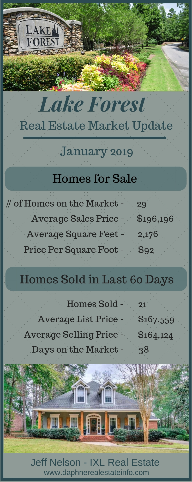 Lake Forest Real Estate Market Update - Jan 2019