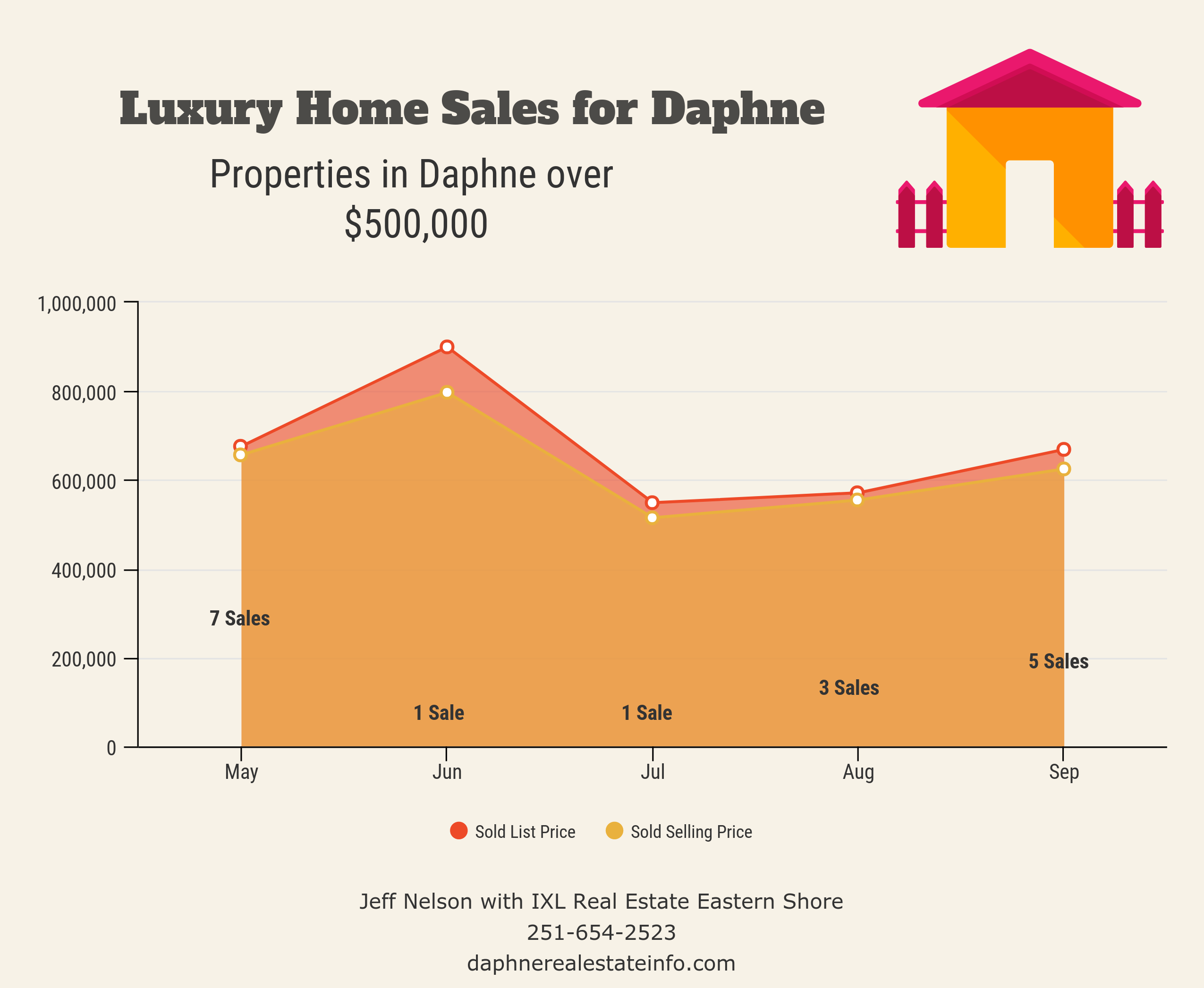 Luxury Daphne Home Sales Chart - Sept 2019