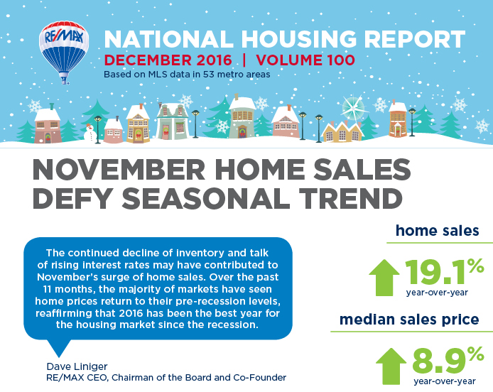 November National Housing Report Sees Eight Year High