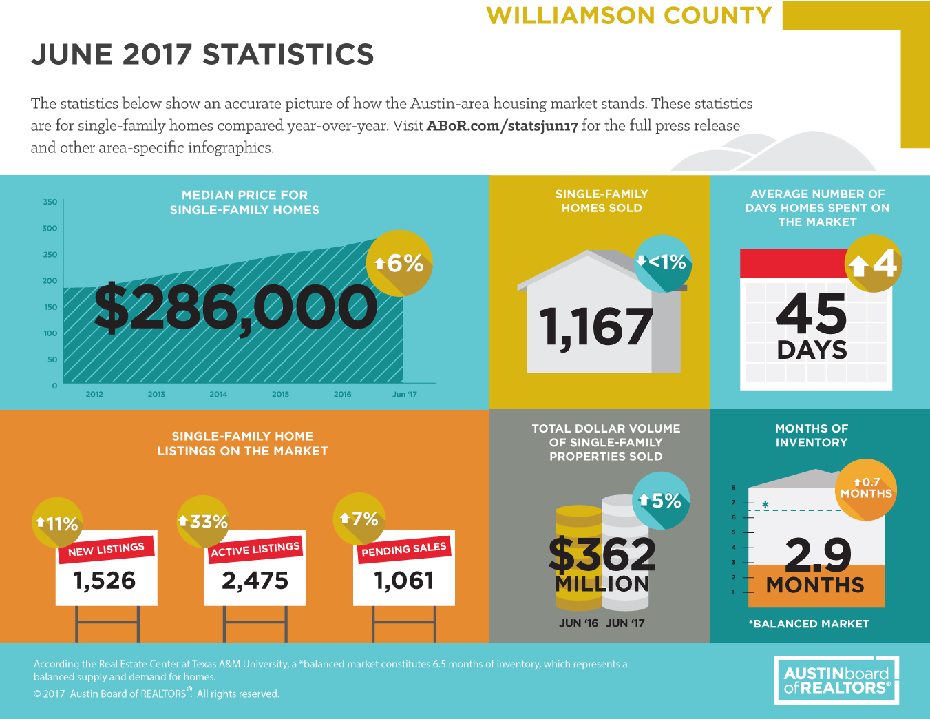 June 2017 Williamson County Market Statistics – Cedar Park, Leander, Georgetown and Round Rock