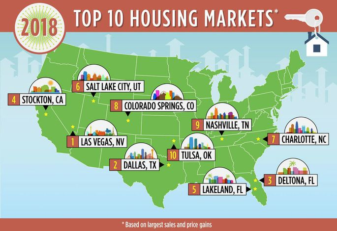 The New Gold Standard: 10 U.S. Housing Markets That Will Rule 2018