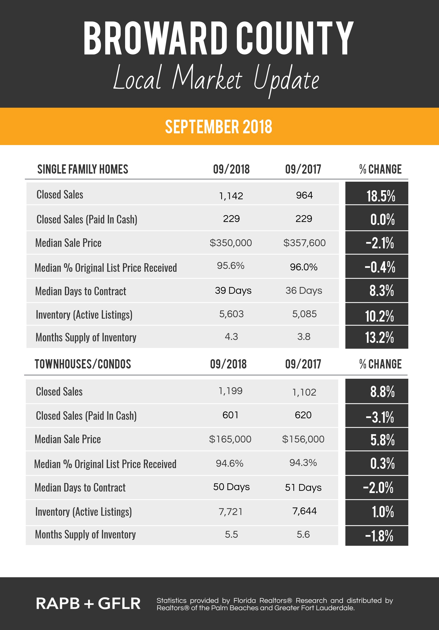 Ft Lauderdale Real Estate Stats