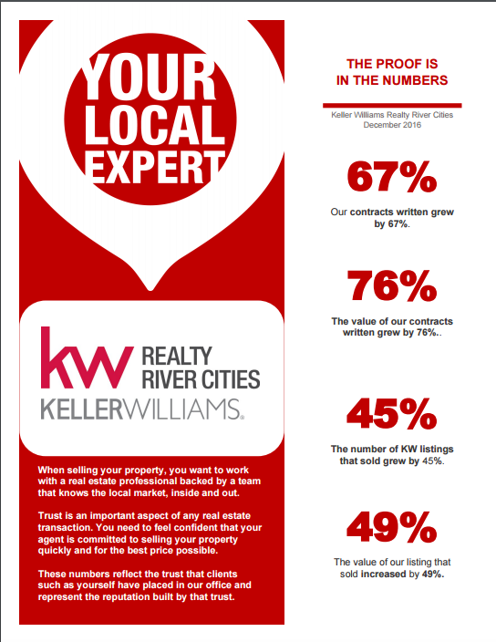 Keller Williams December Market Report
