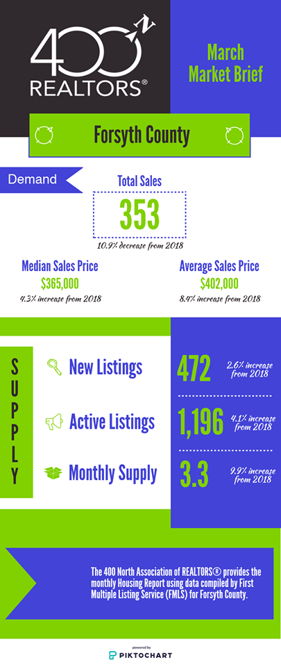 Forsyth County Real Estate Report March 2019
