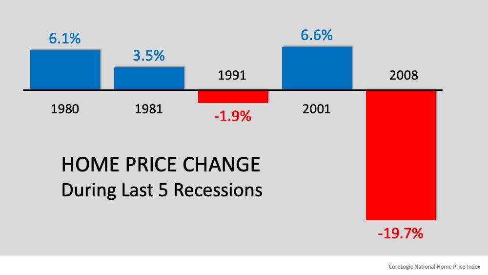 Recession? Yes. Housing Crash? No.