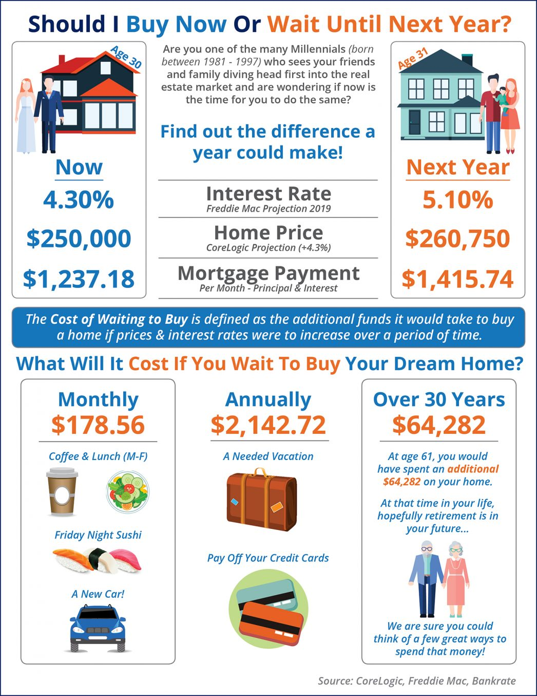 Waiting a year to buy a home could cost you!