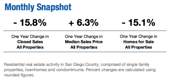 July Monthly Real Estate Activity for San Diego County
