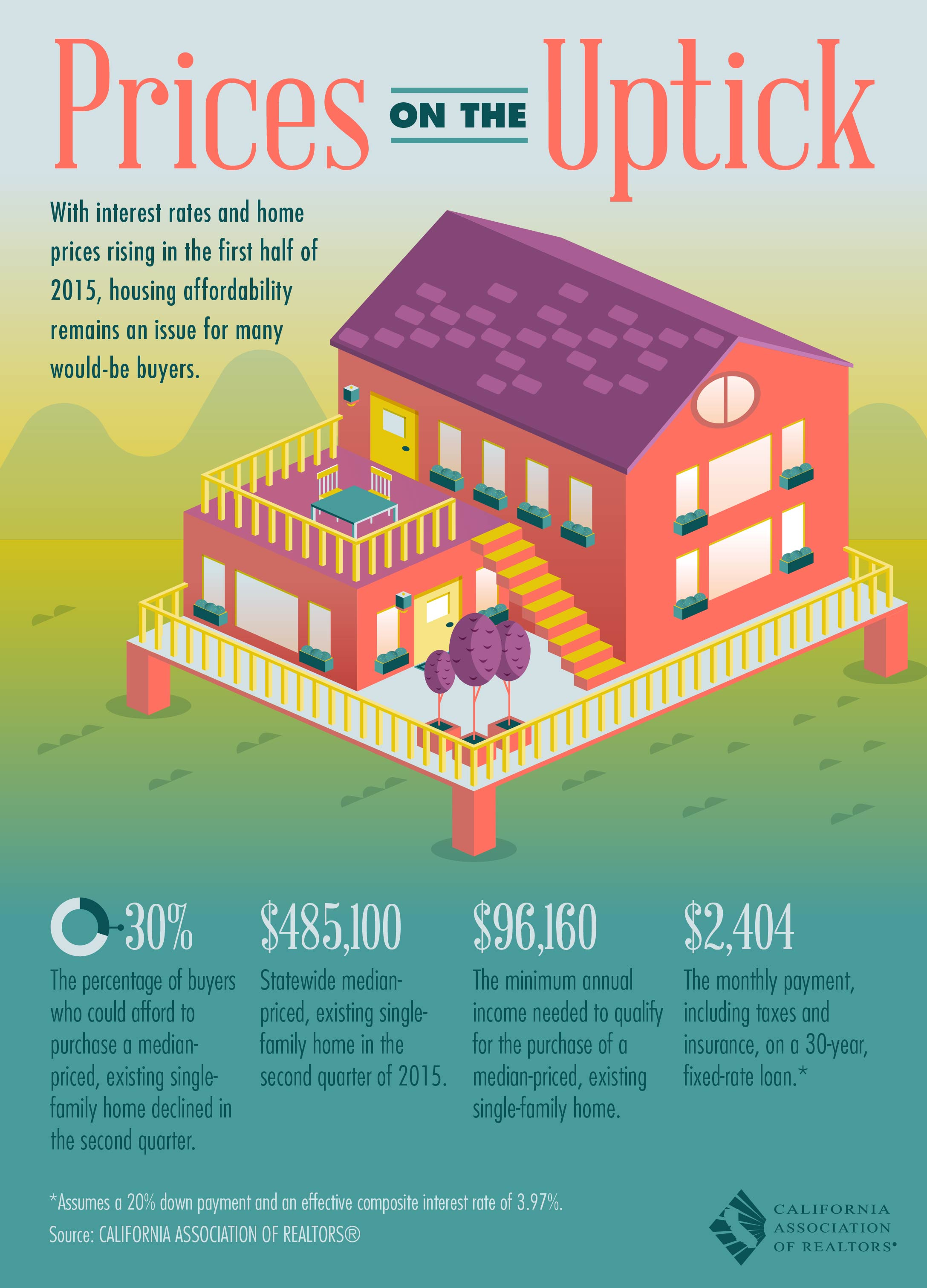 California Housing Affordability June 2015