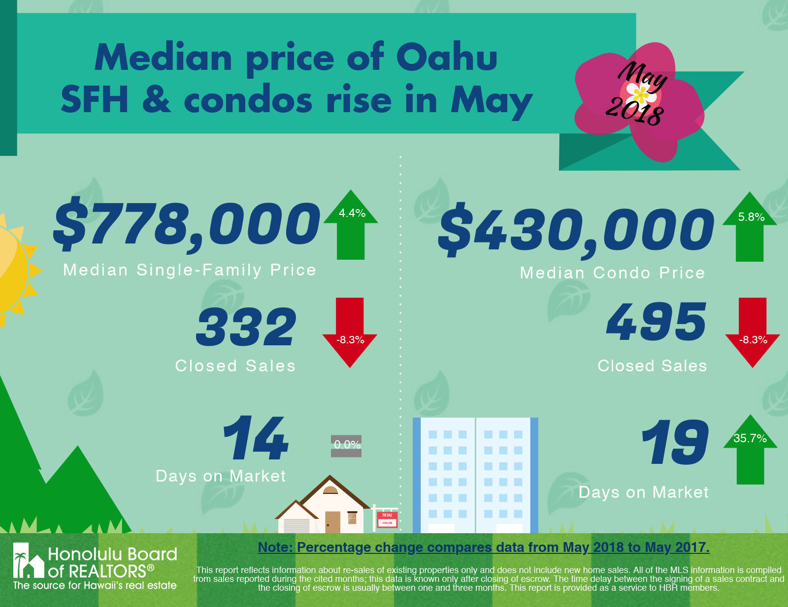May's Oahu Market stats