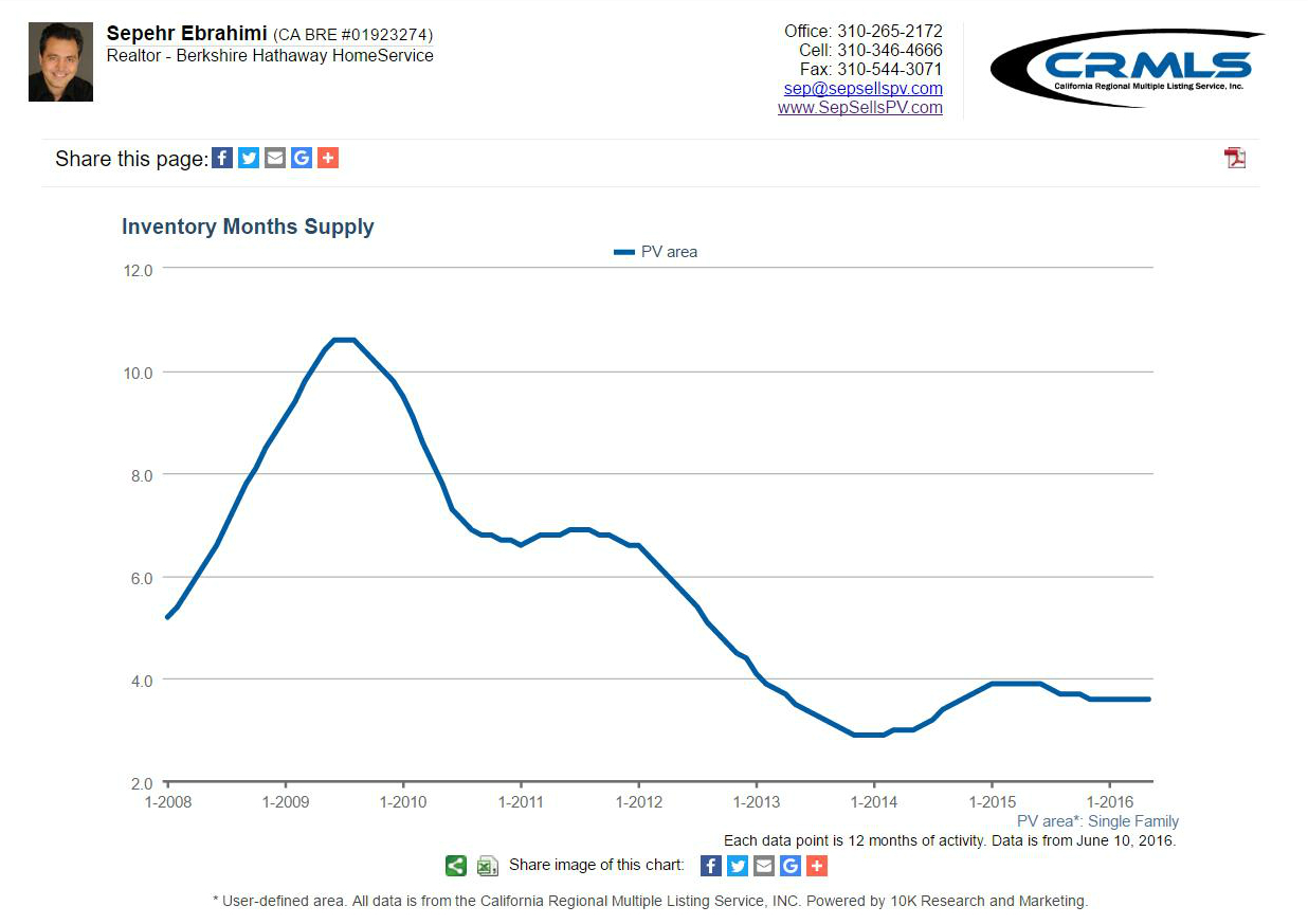 Palos Verdes Months Supply (Single Family Homes)