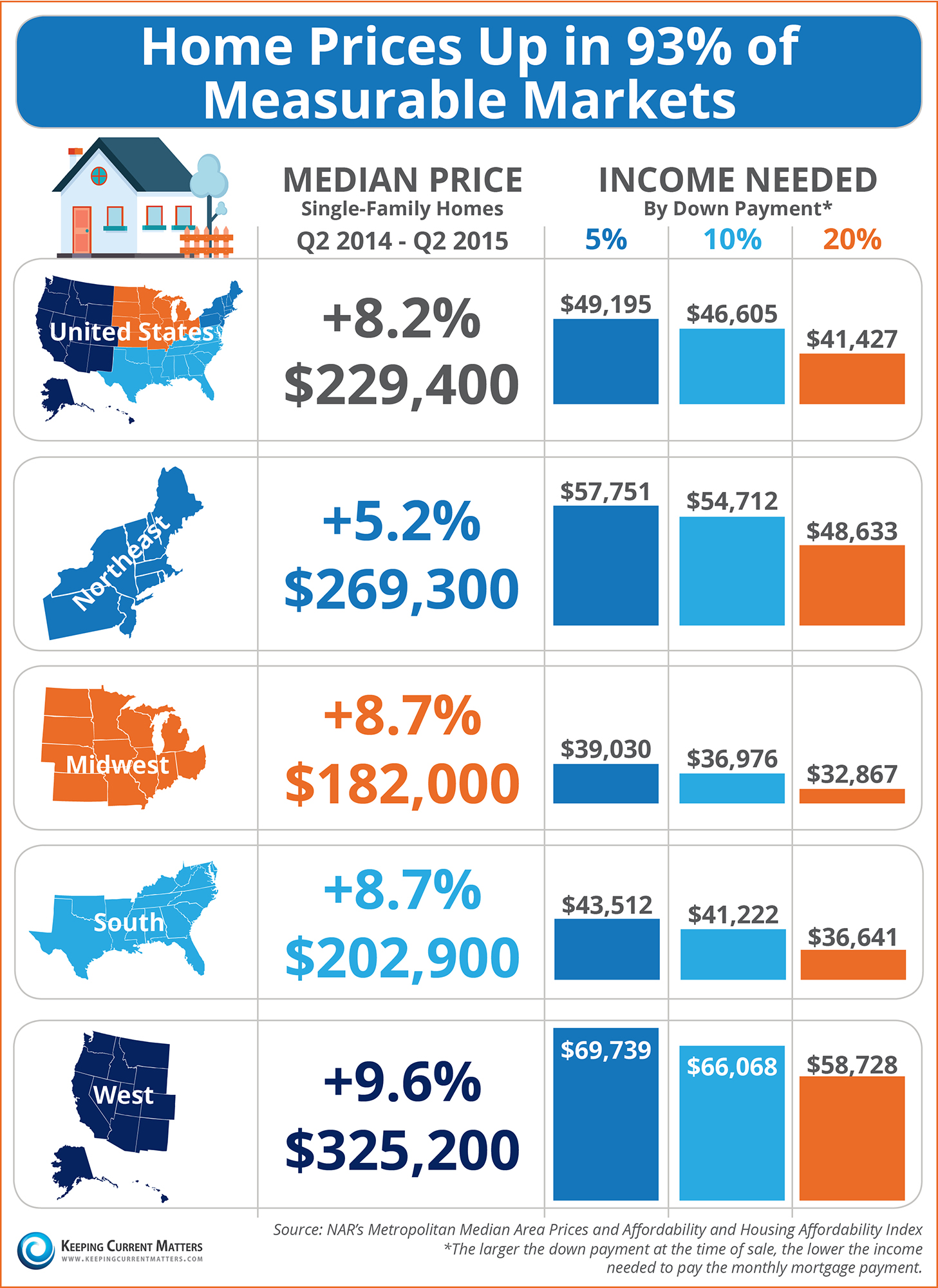 Home Prices Up in 93% of Measurable Markets