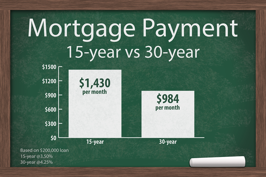 Is the 30 year mortgage right for you?