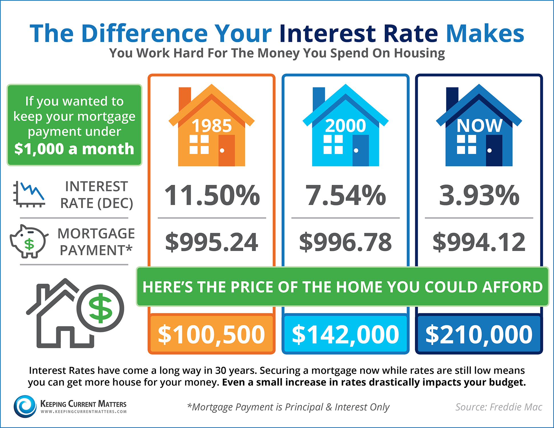 How Much Can a Small Jump in Interest Rate Affect Me??