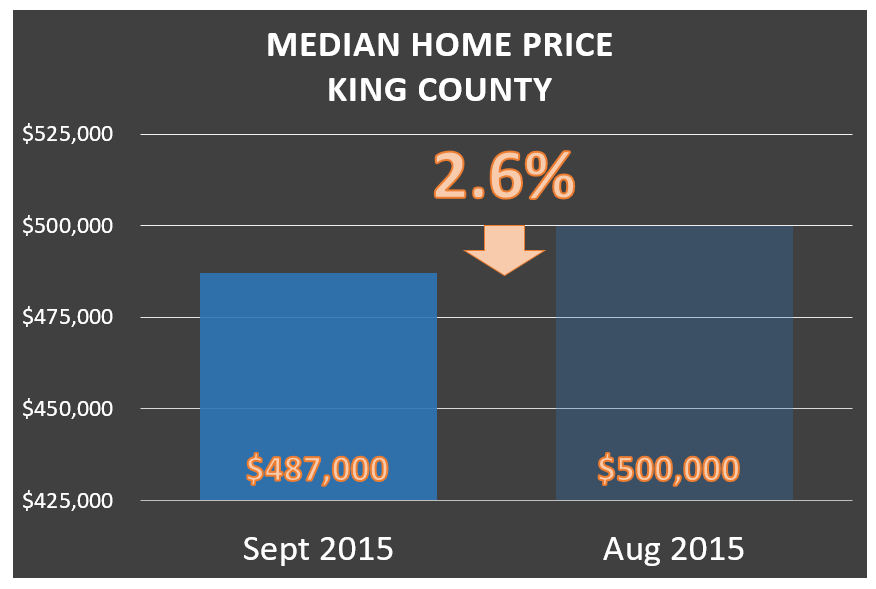 Oct 2015 Market Update for King County