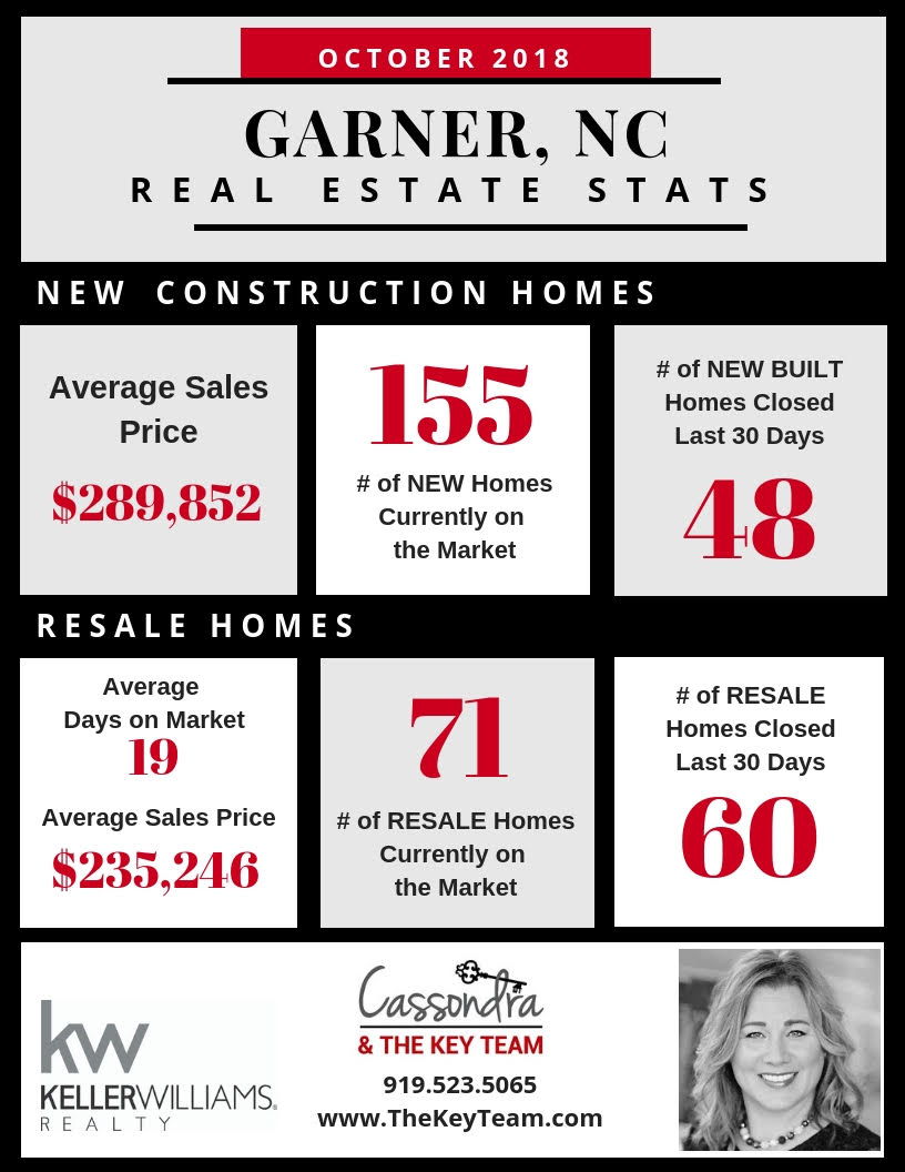 Real Estate Data & Insights for Garner, NC (Oct)