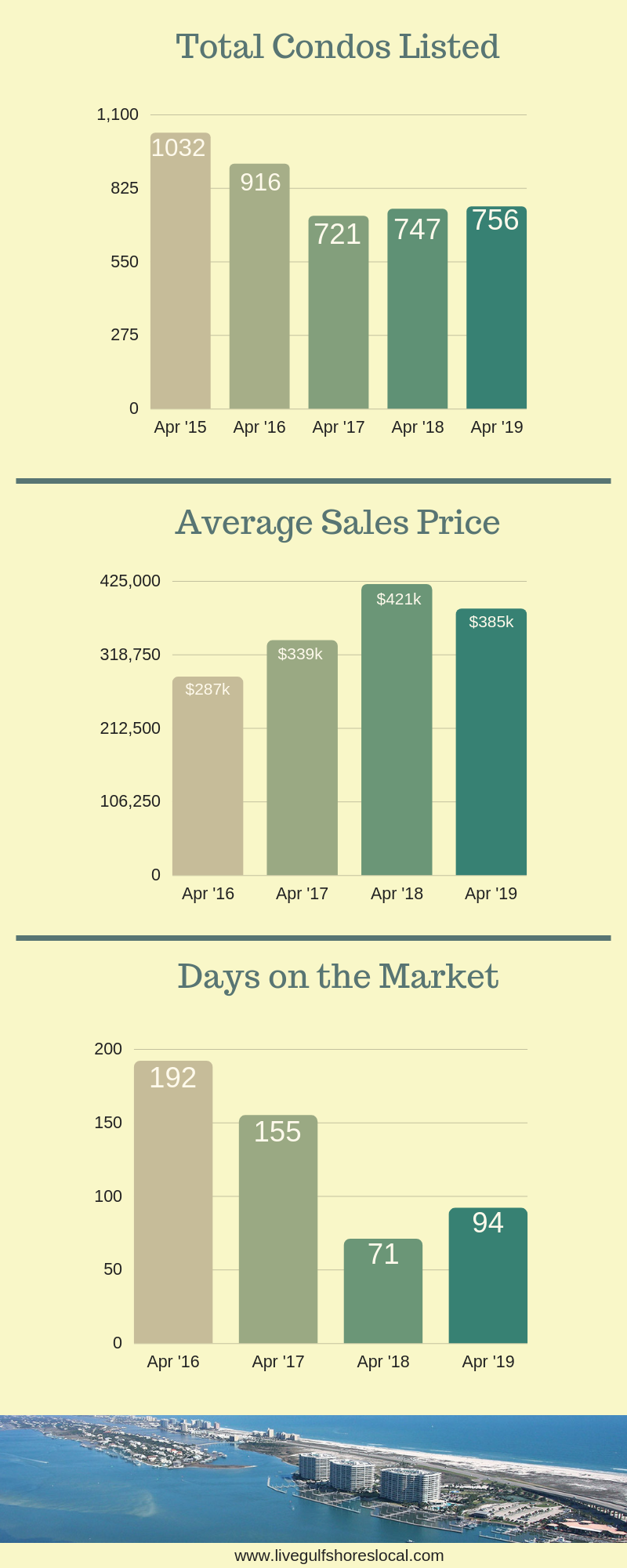 Alabama Condo Report for Baldwin County - April 2019 pg 2