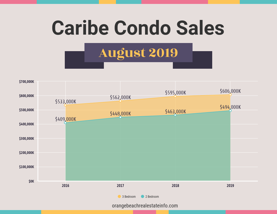 Caribe Condo Sales - August 2019