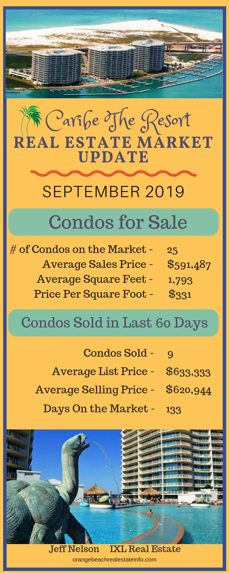 Caribe Real Estate Market Report - September 2019