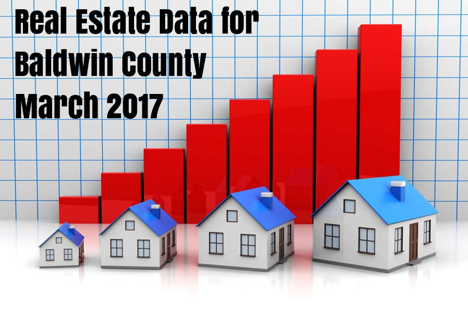 Baldwin County Real Estate Market Reports – March 2017
