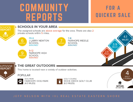 Community Reports for a Quicker Sale
