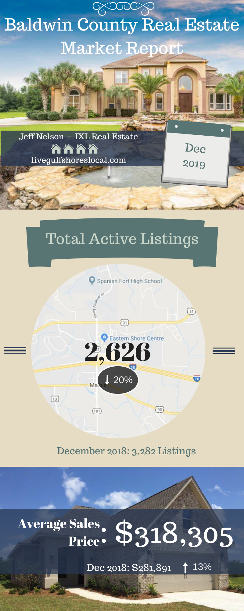 Baldwin County Real Estate Update Page 1 - Jan 2020