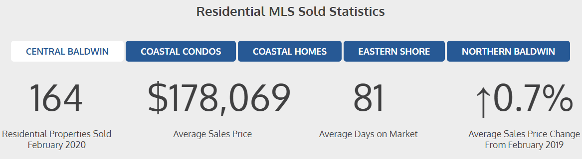 Residential Sold Stats - Feb 2020
