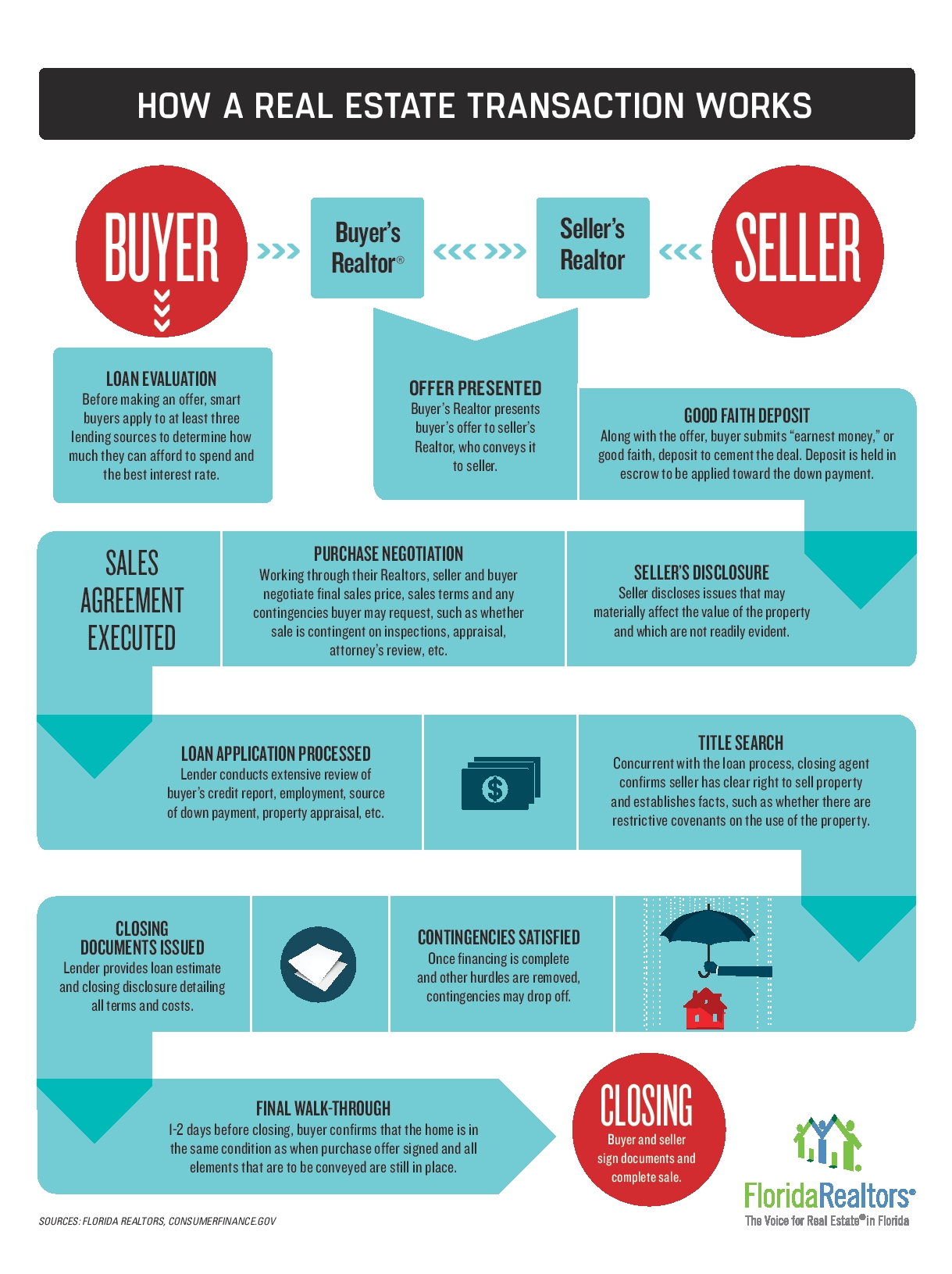 Helpful Info For Home Sellers & Buyers