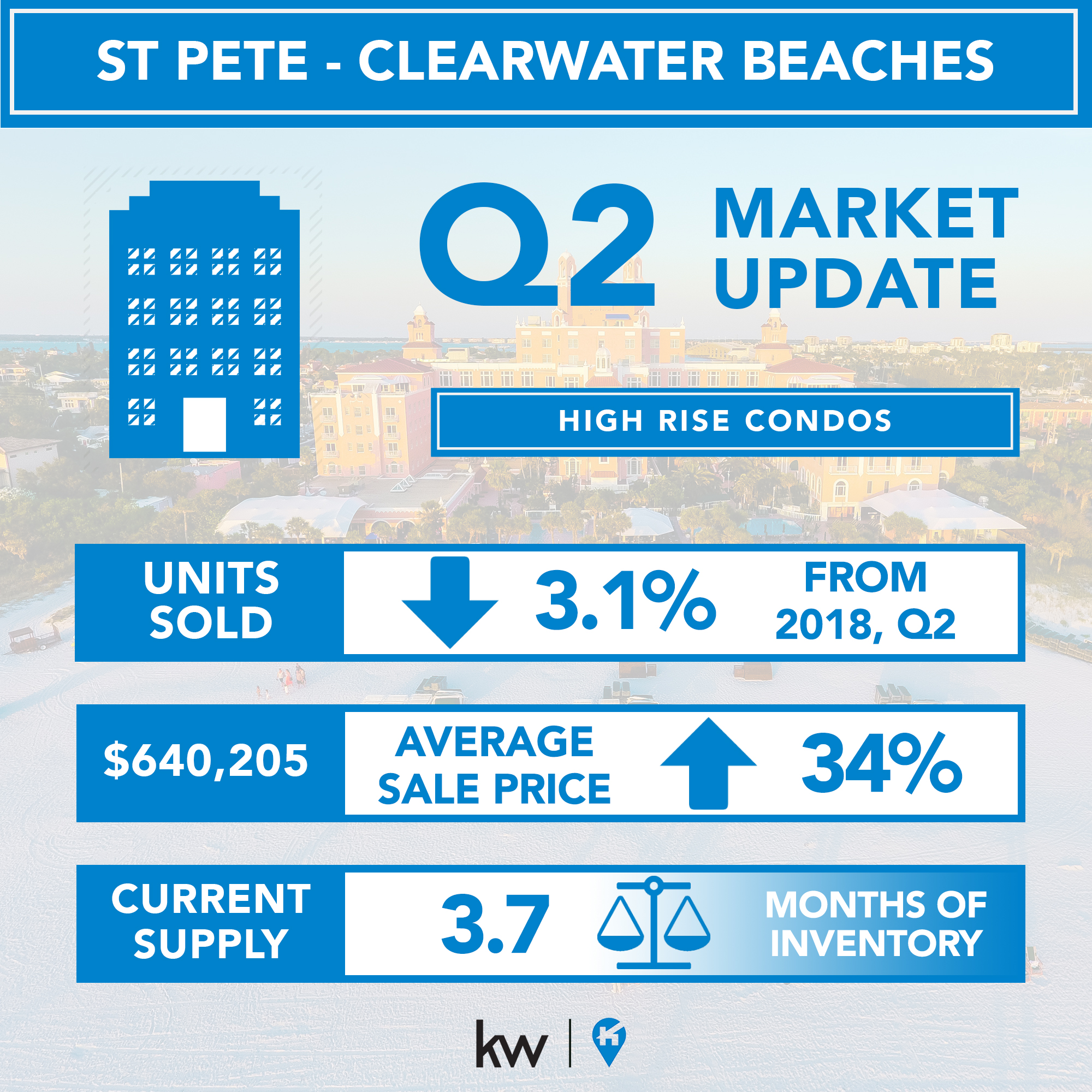 St Pete and Clearwater Beach Real estate 2019