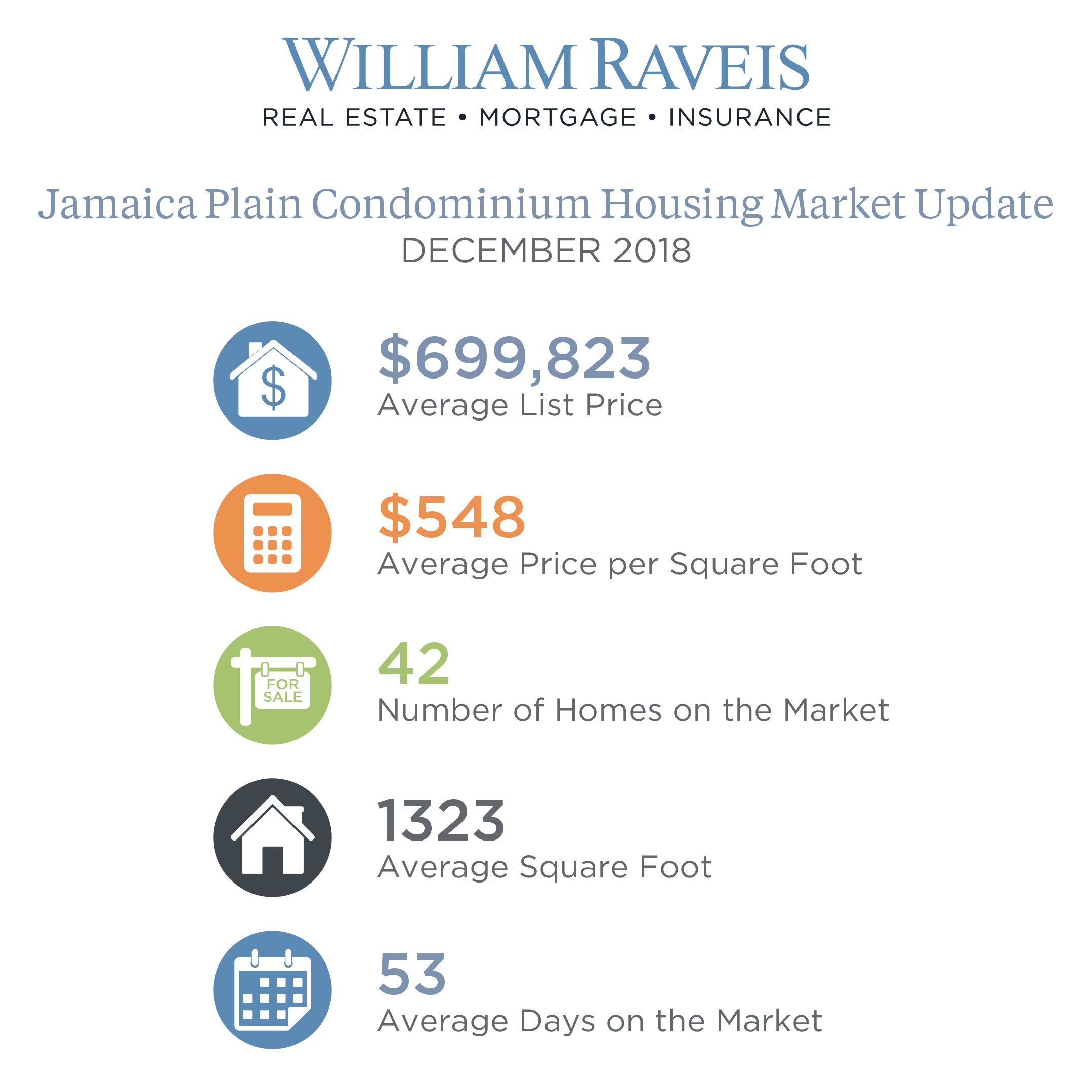 Jamaica Plain Condominium Housing Market Update Dec. 2018
