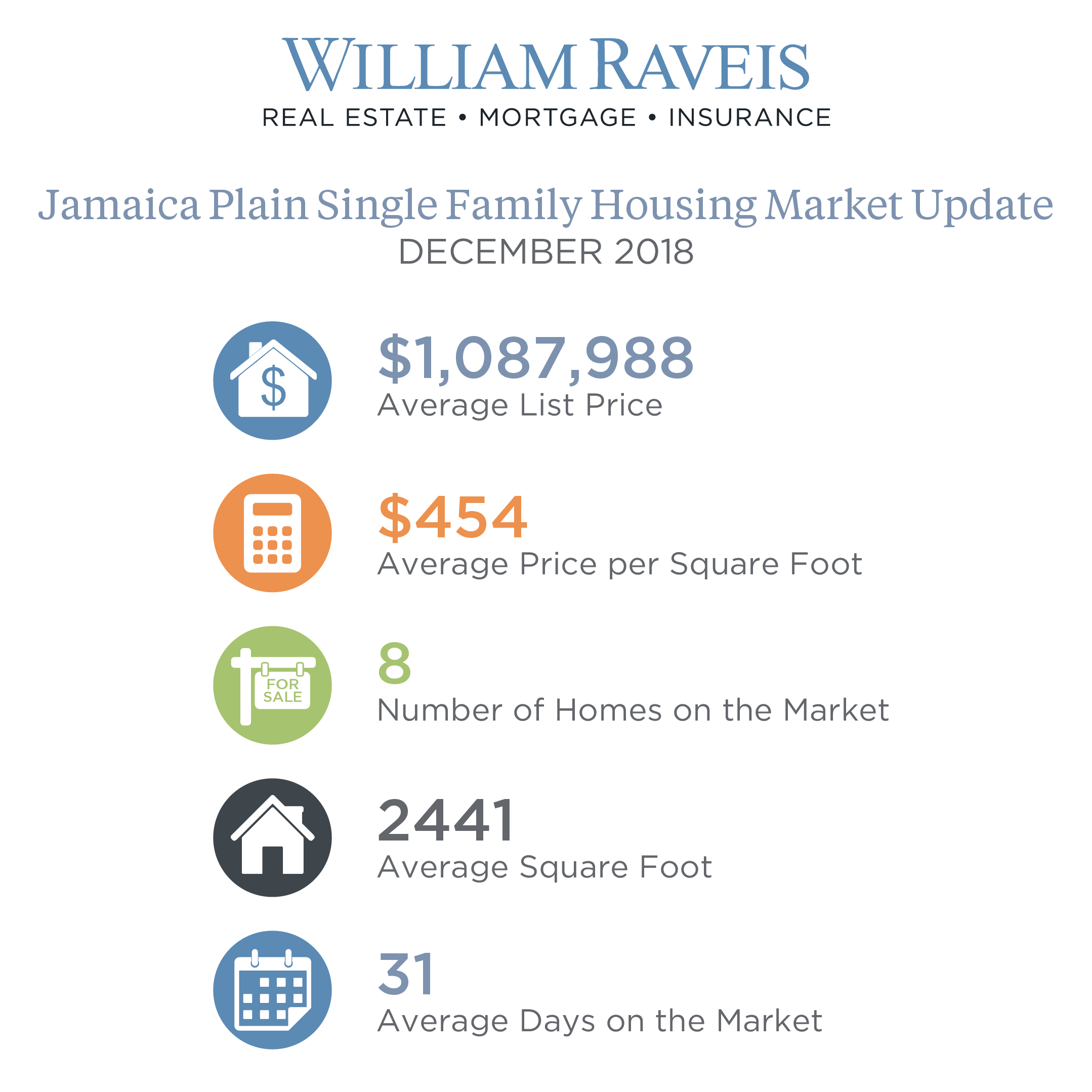 Jamaica Plain Single Family Housing Market Update Dec. 2018