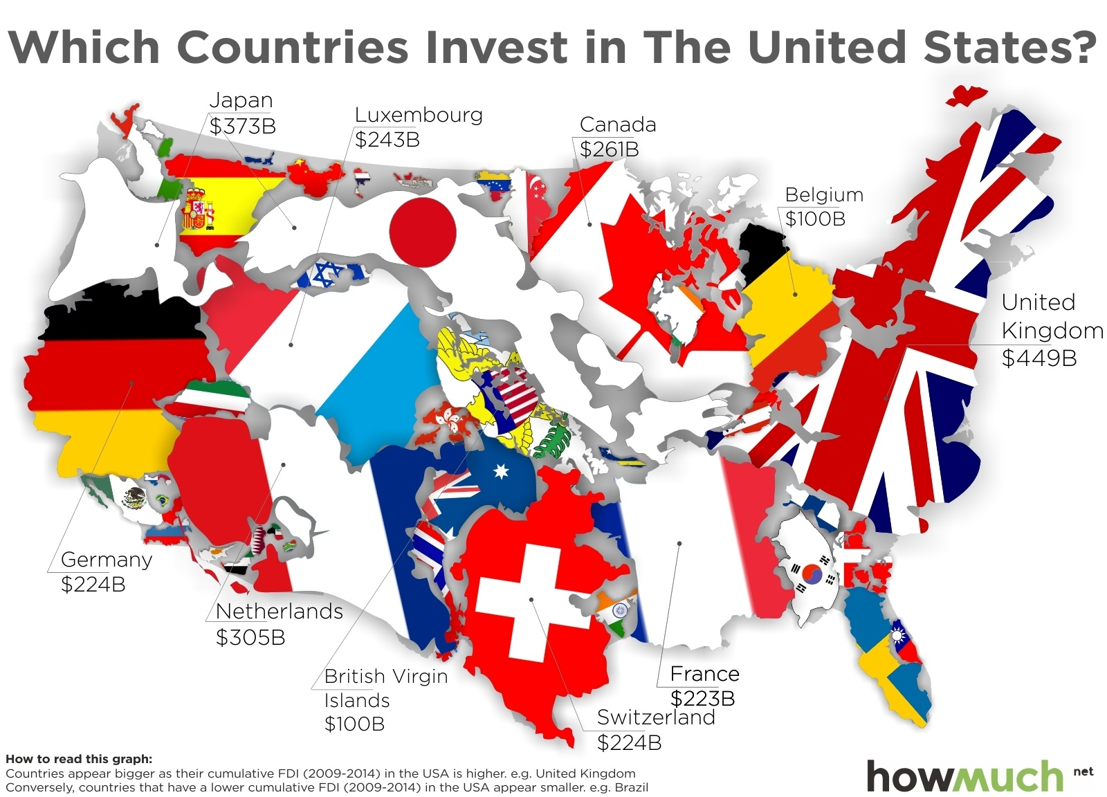 Foreign Investment In The USA