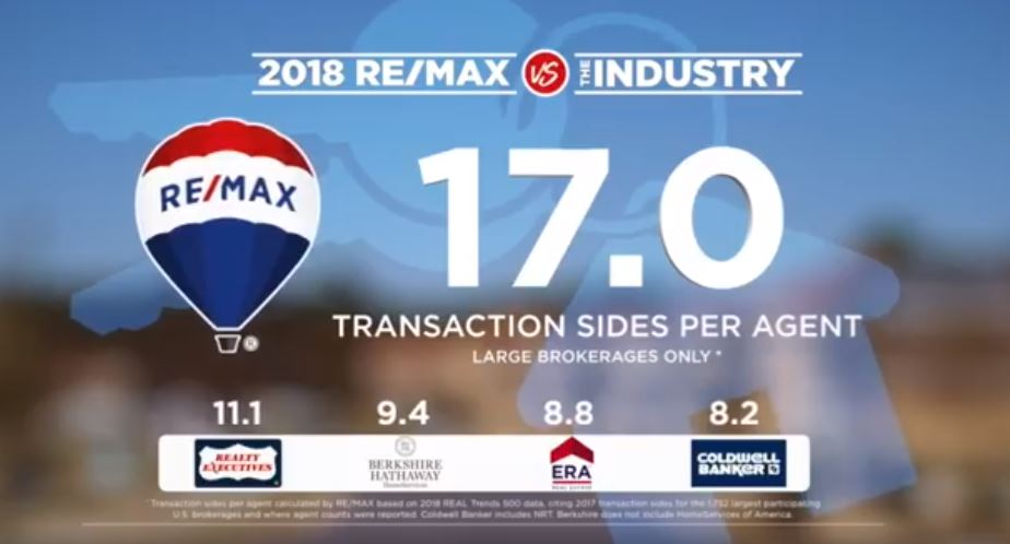 RE/MAX vs the Competition