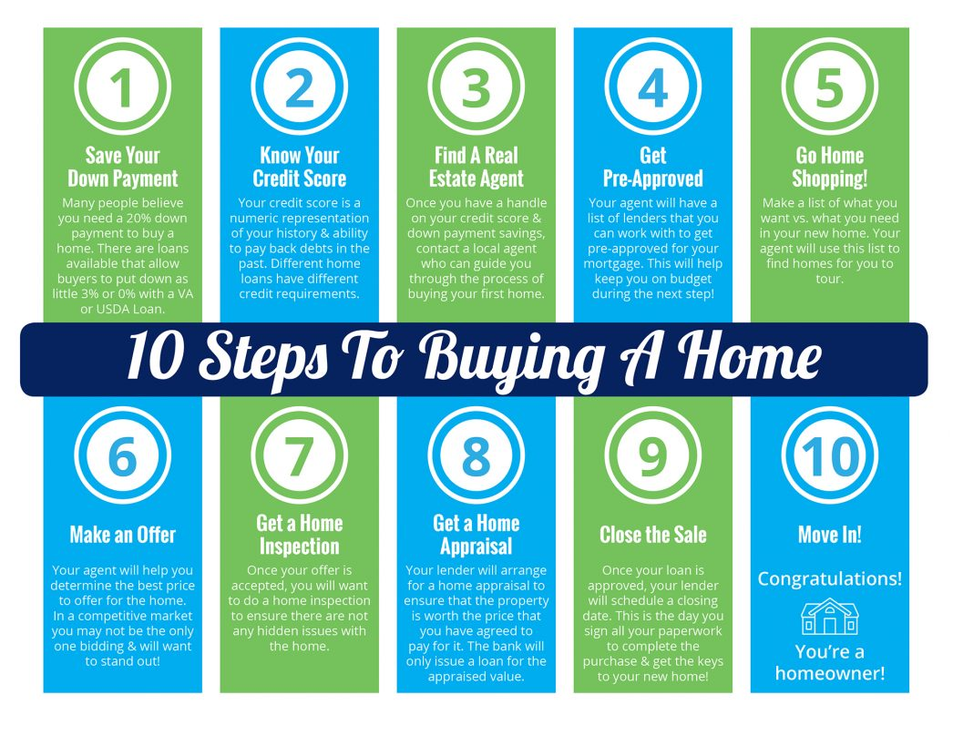 Ten Steps to Buying a Home! - KCM