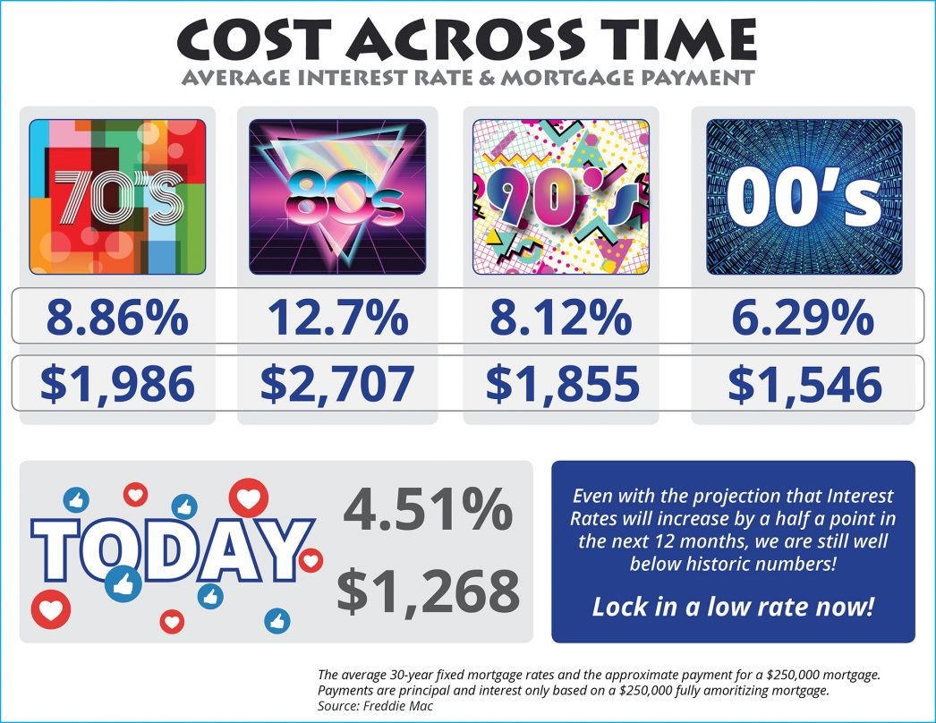 The impact you interest rate makes on your monthly mortgage cost is significant!