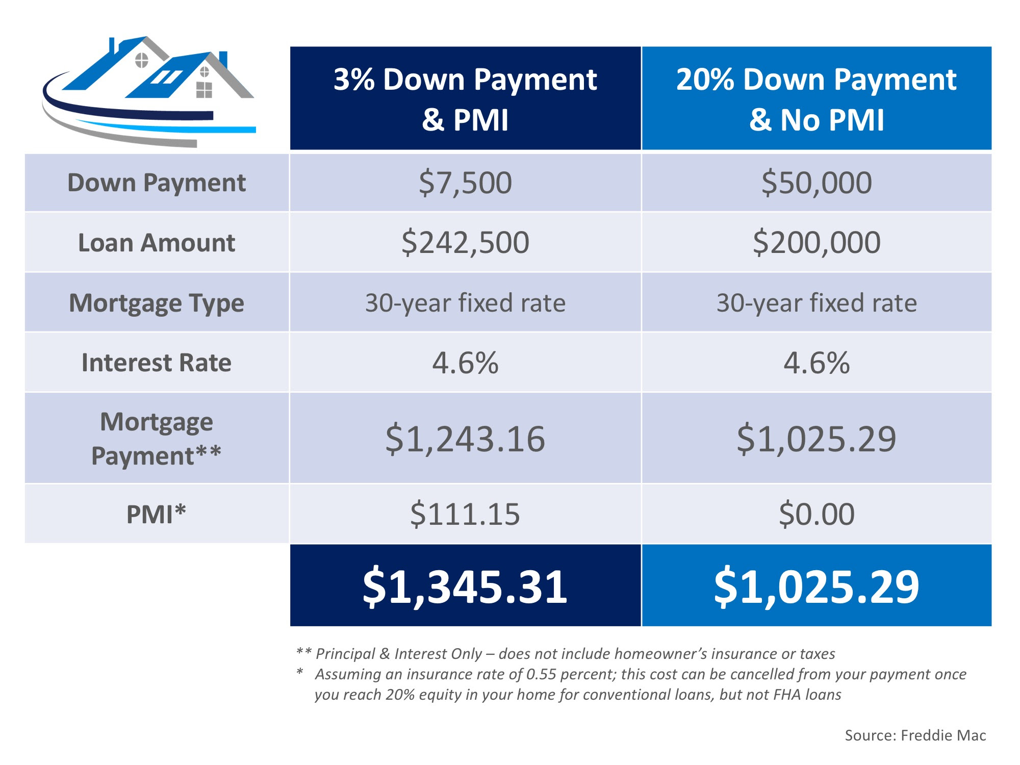 Is Avoiding PMI really saving you money?