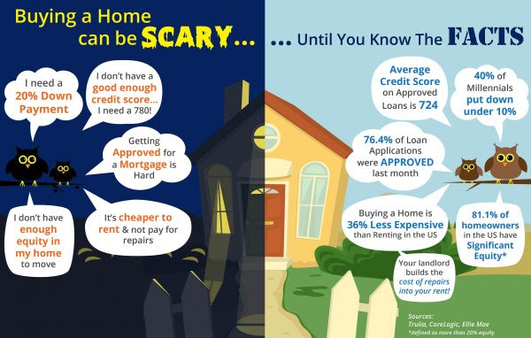 Buying a Home Can Be Scary… Unless You Know the Facts [INFOGRAPHIC]