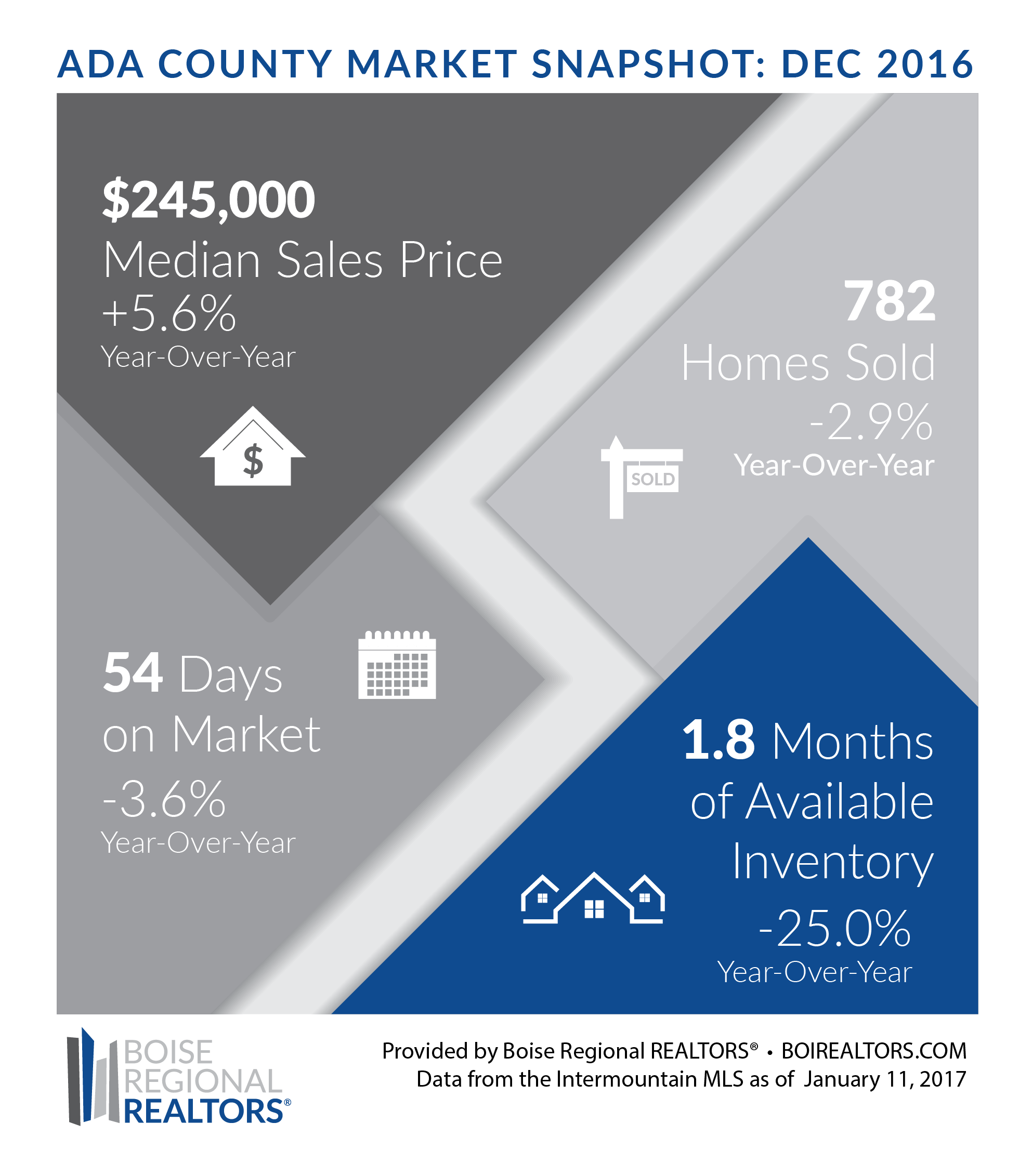 IDAHO HOUSING MARKET NEWS FOR ADA & CANYON COUNTY DECEMBER 2016
