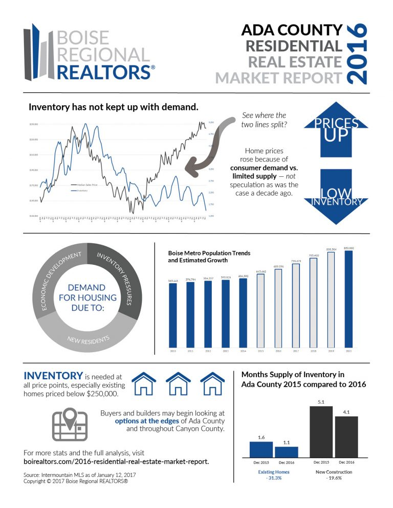 2016 Residential Real Estate Market Report Ada Canyon county Idaho