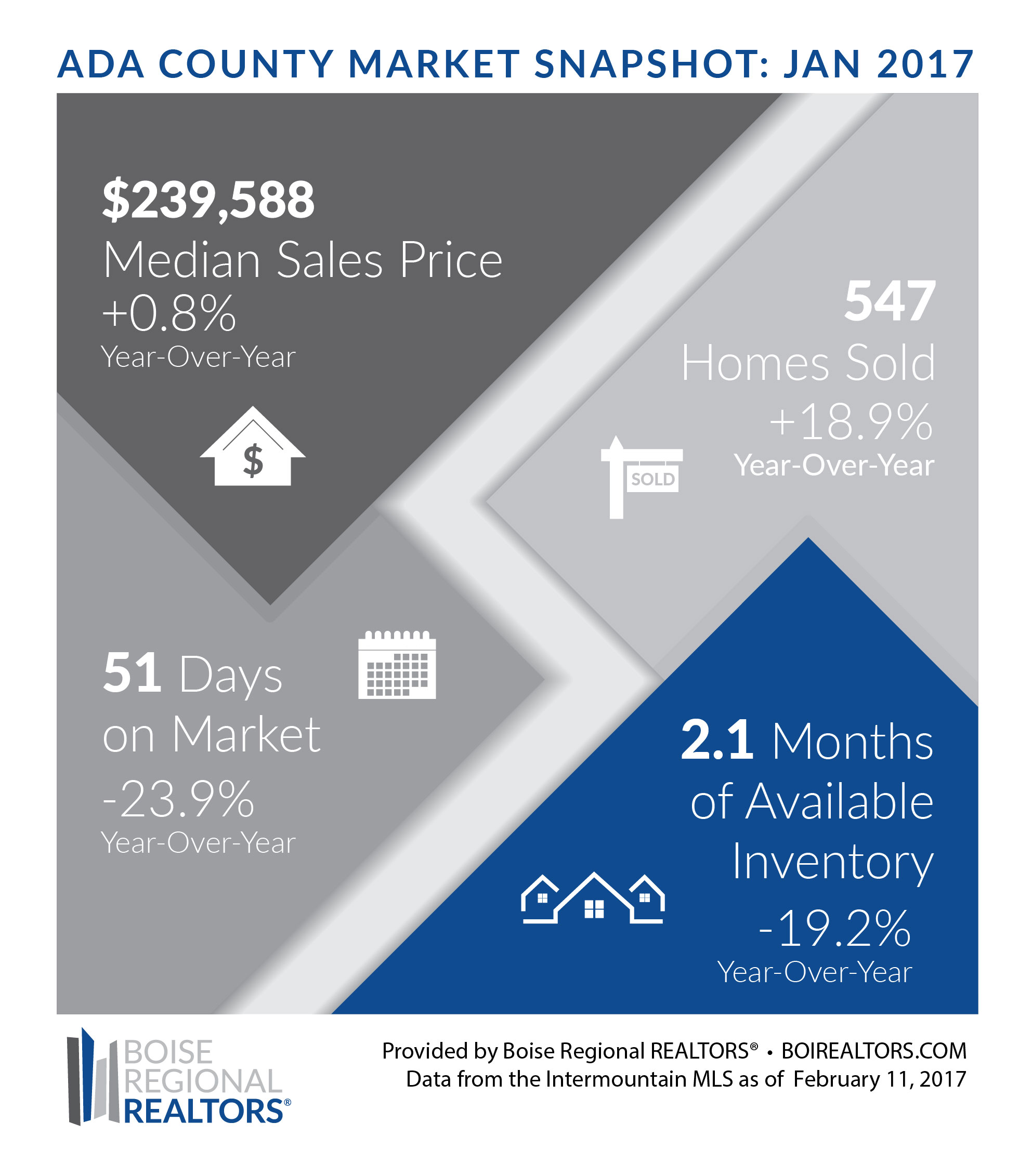 IDAHO HOUSING MARKET NEWS FOR ADA & CANYON COUNTY JANUARY 2017