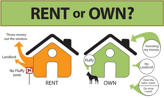 Renting VS Owning in Idaho