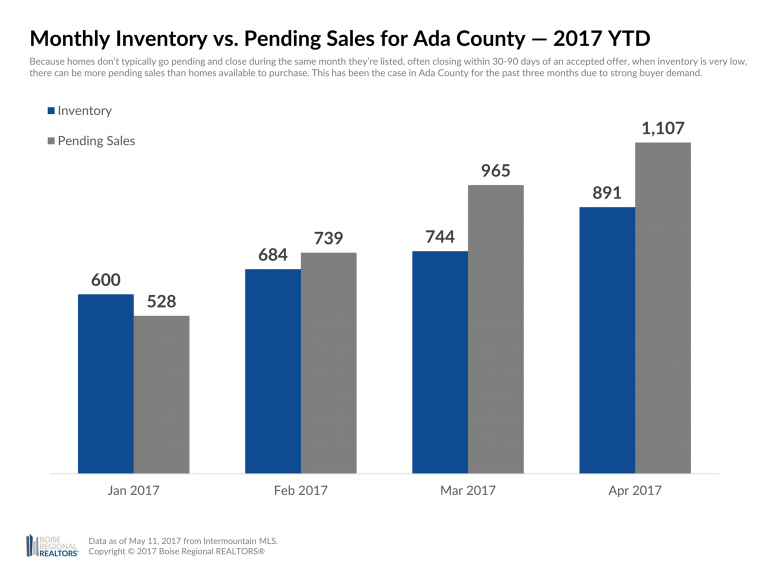 Pending Sales of Existing Homes Outpace Inventory in the Boise Idaho Region